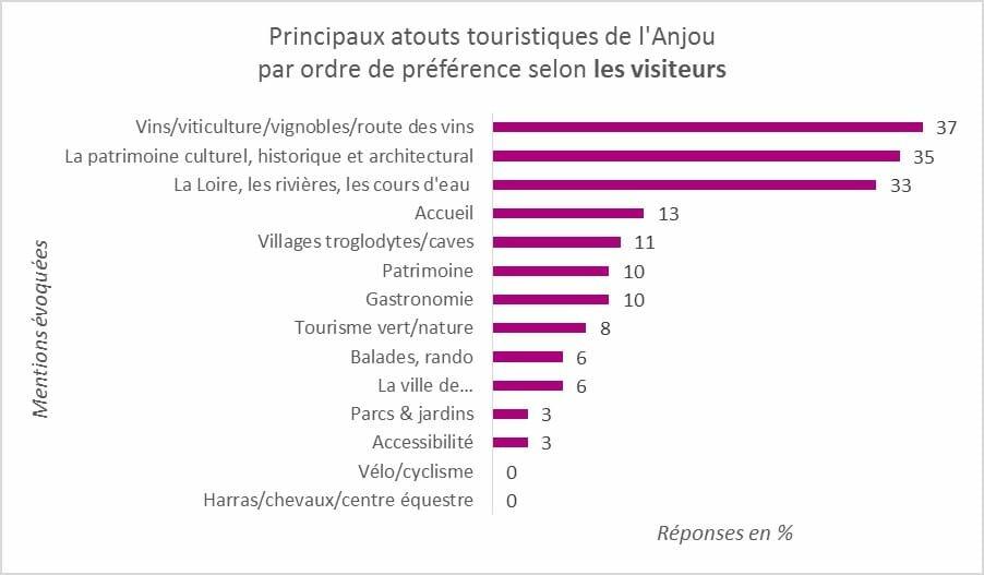 atouts touristiques de l'Anjou