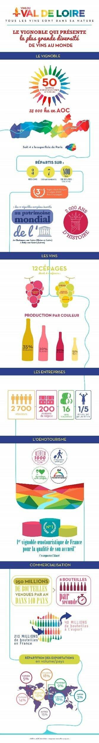 Infografie chiffre clé du vignoble de Loire