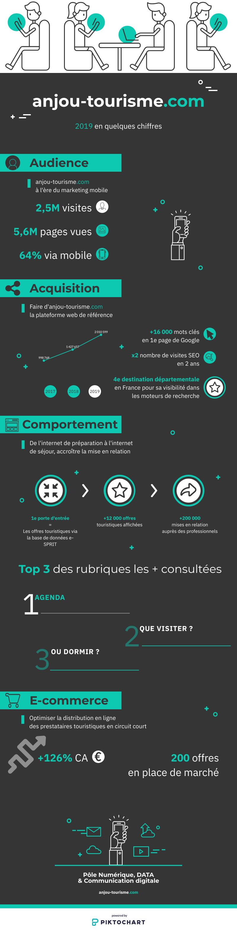 Infographie Anjou tourisme